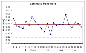 Chart showing my commute time from work.
