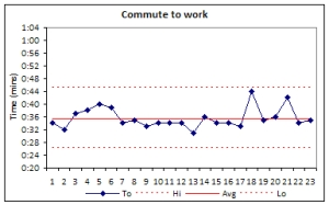 Chart showing my commute time to work.
