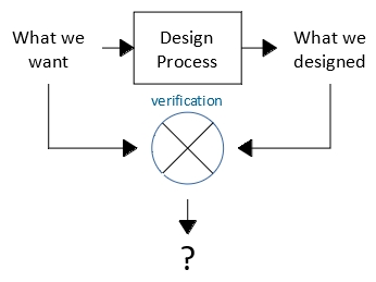fc-Basic Verification Process