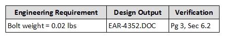 t-design verification 2