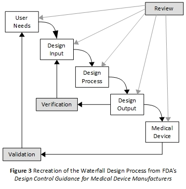Some observations and thoughts on design controls iterations for Waterfall design phase